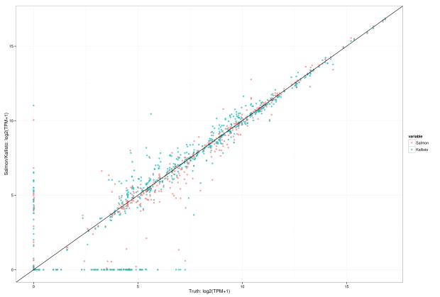 TPM comparison with non-bias corrected Salmon results