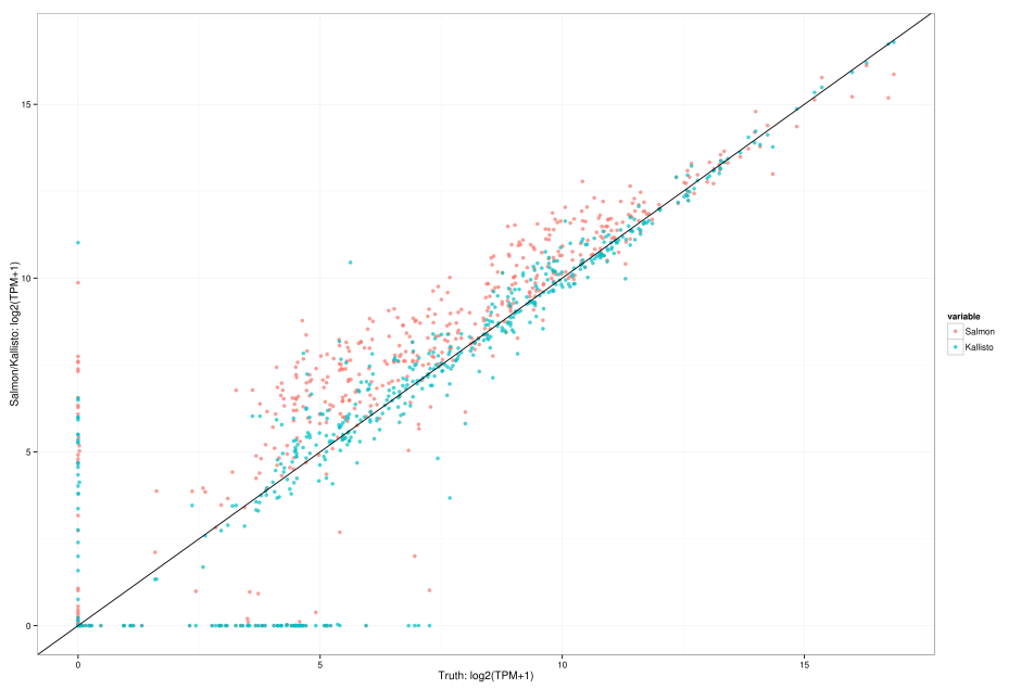 Transcripts per million comparison. Graph is of log2(TPM+1).